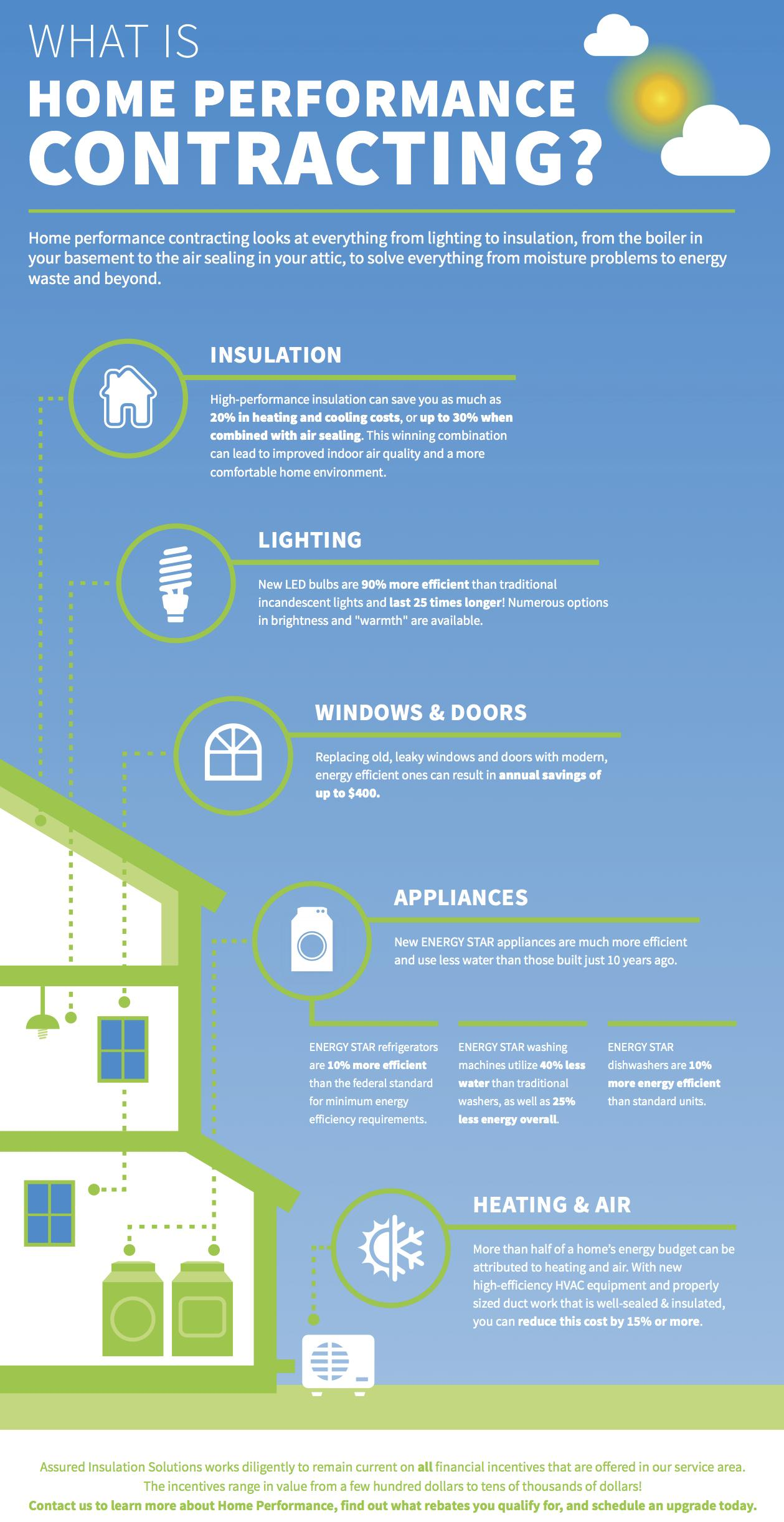 What is home performance contracting in Illinois?