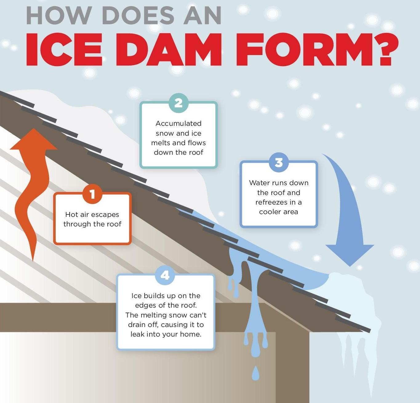 Ice Dam Prevention infographic