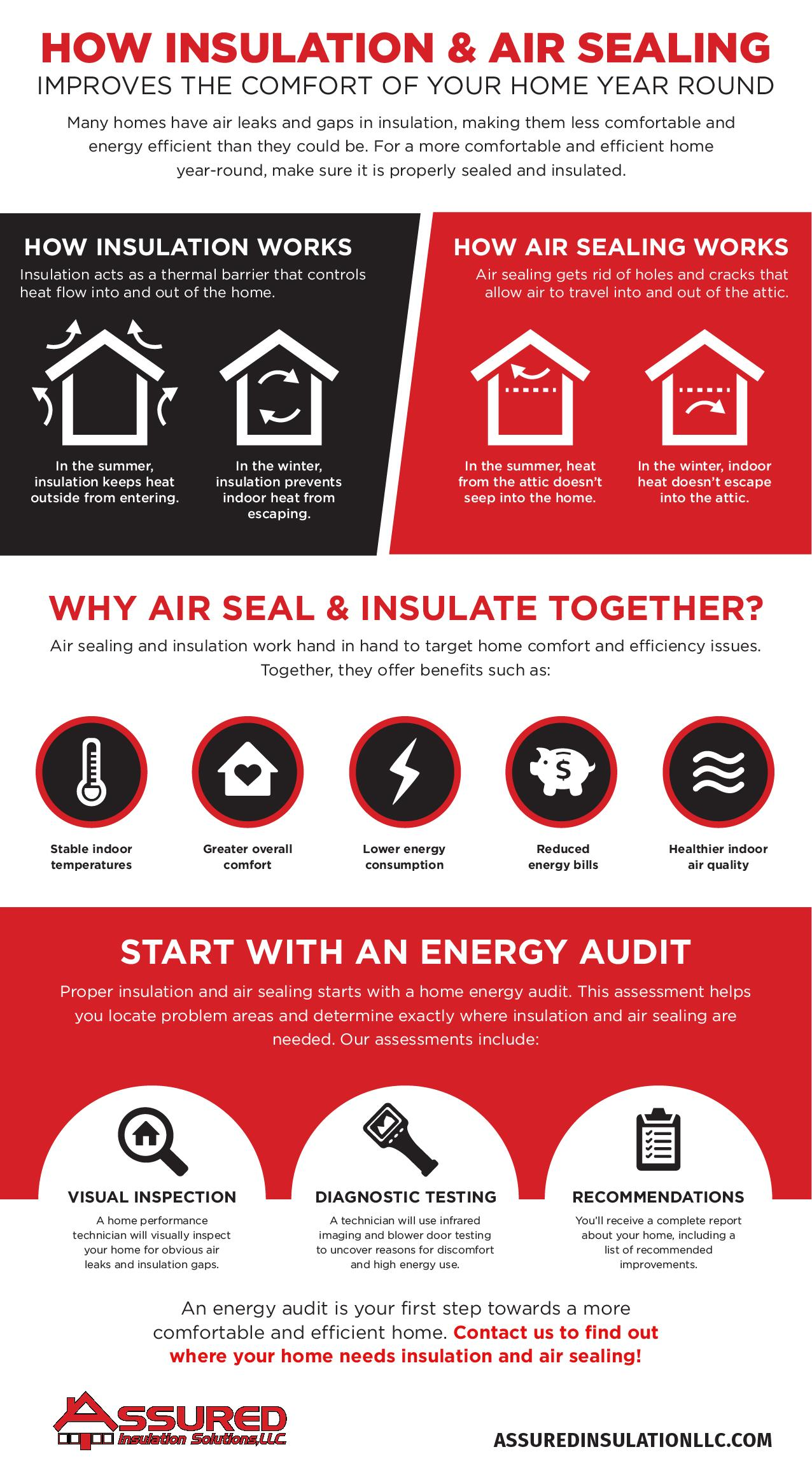why air seal & insulate together? infographic assured insulation