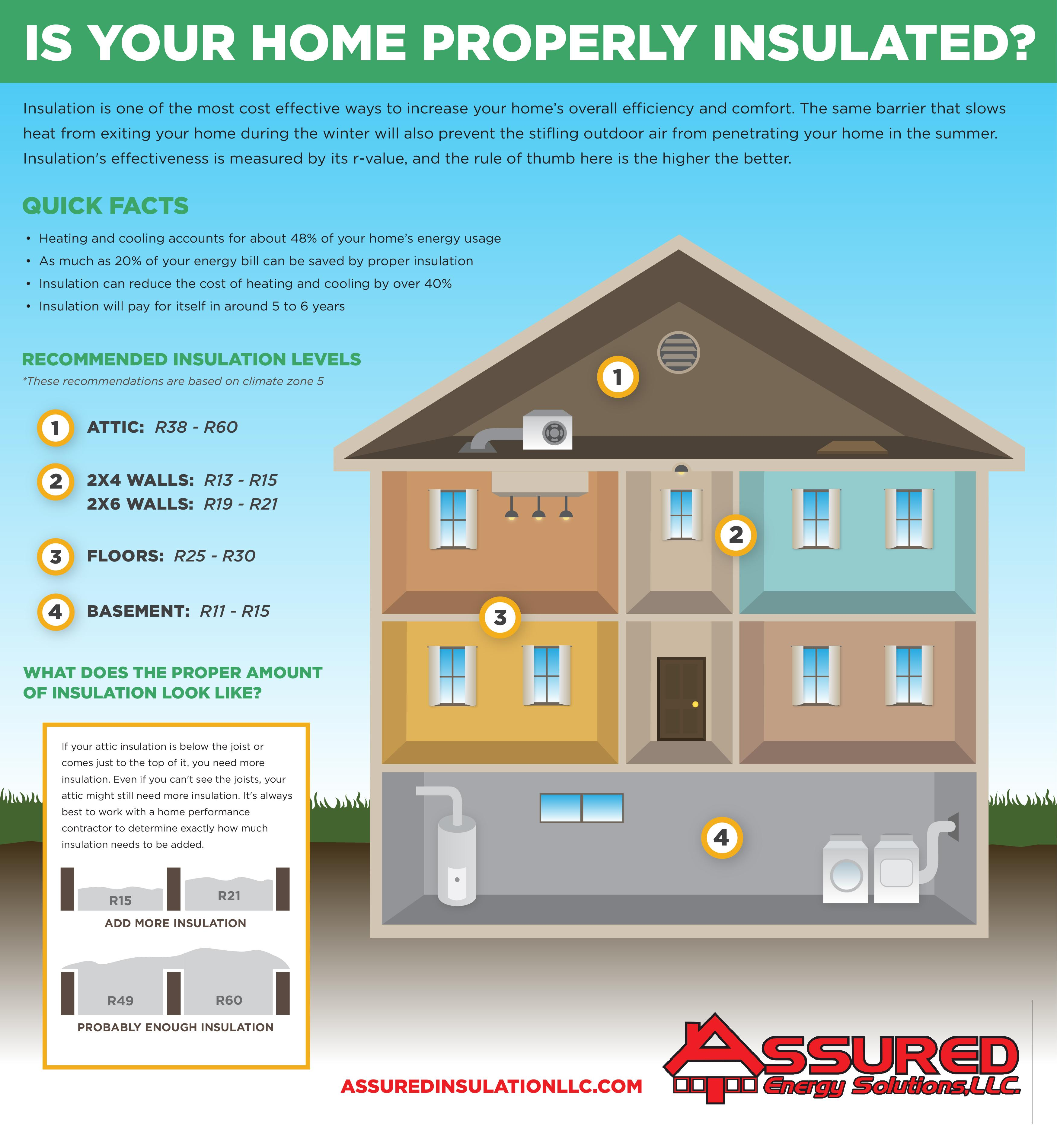 is your home properly insulated infographic assured insulation