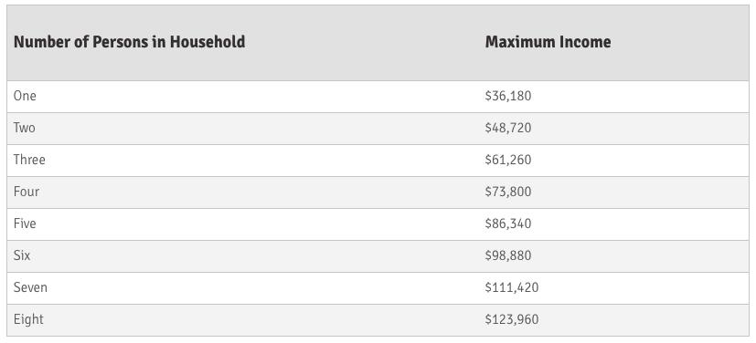 Ameren Illinois income eligibility.
