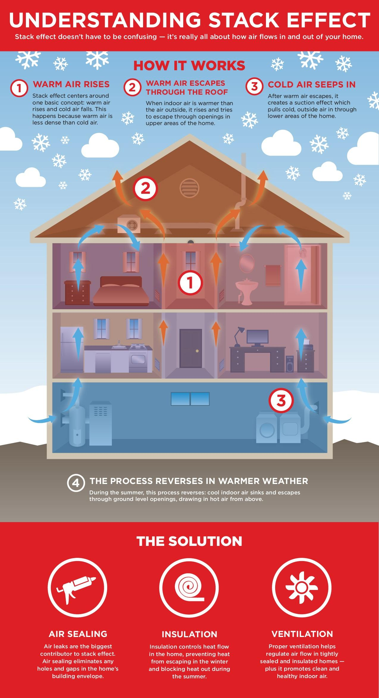 Stop Stack Effect For A More Comfortable Home Blog Ured Insulation Llc Illinois