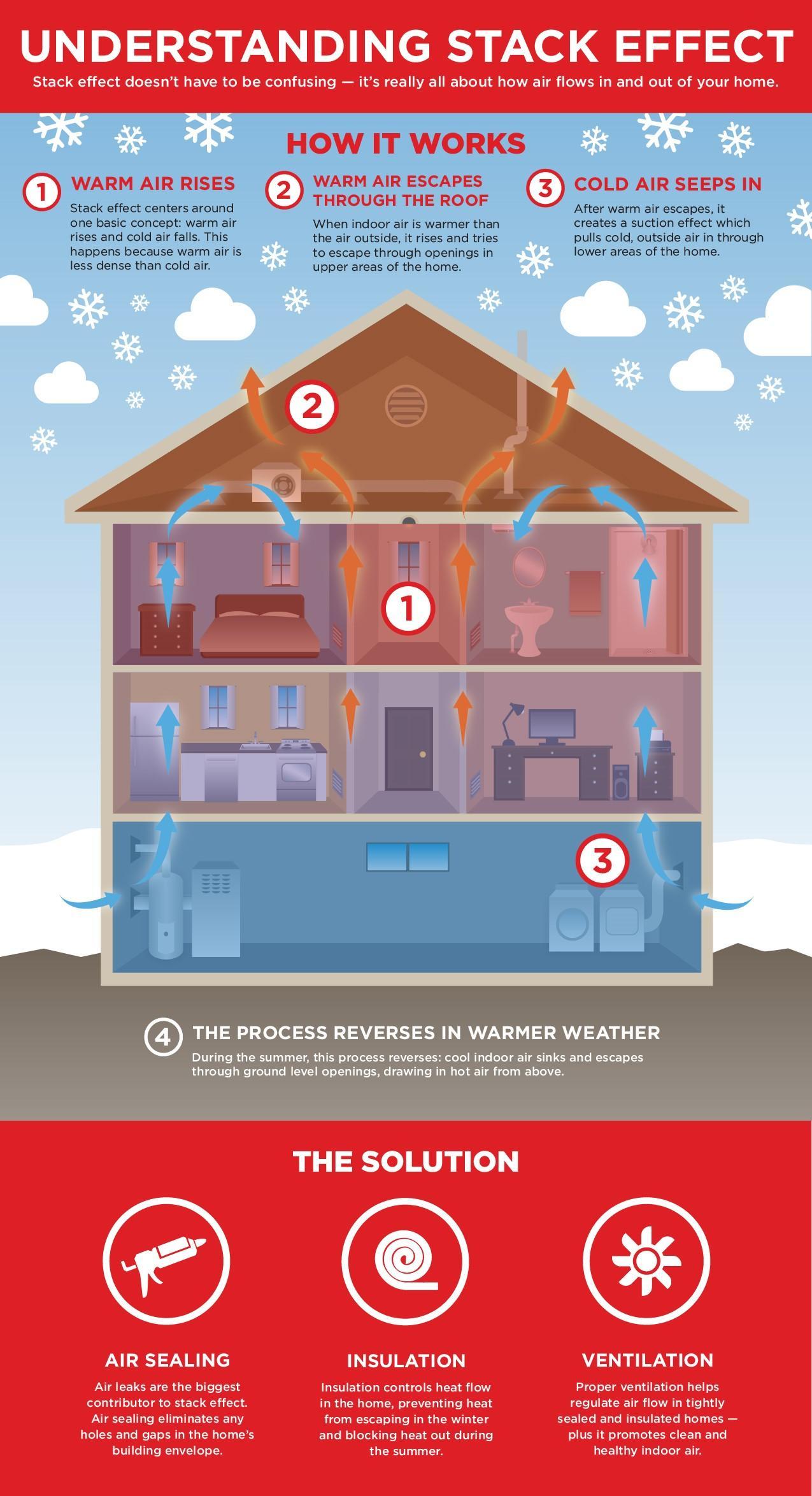 attic insulation | assured insulation solutions, llc | illinois